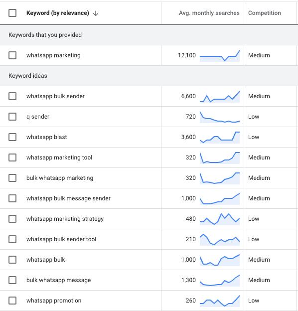 Screenshot from SEO keyword research Google Keyword Tool Results