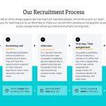 what. Recruitment Factsheet